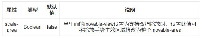 小程序: moveable-area 和 movealbe-view - 解决方案