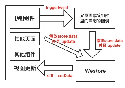 小程序解决方案 W