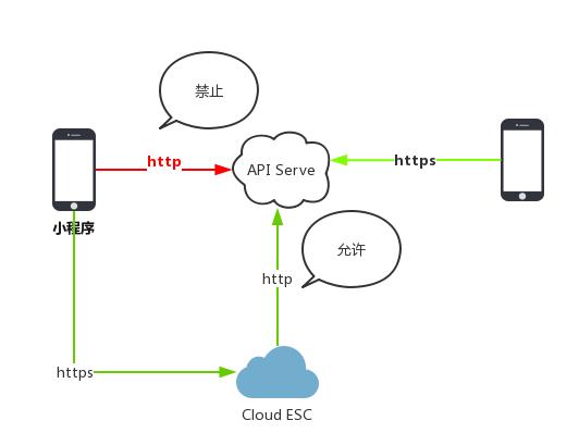微信小程序http连