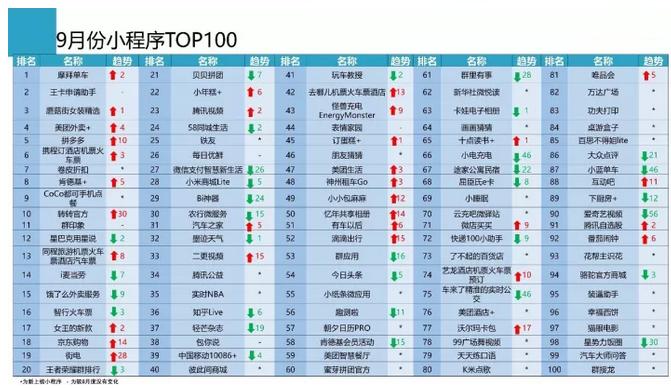 9月小程序TOP100榜