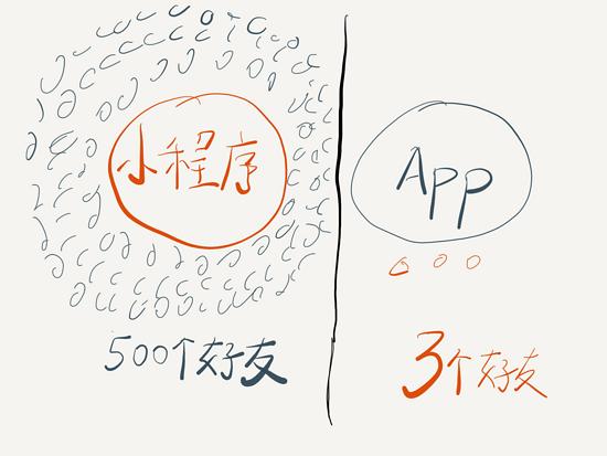 解读:App 与小程